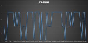 デキ男グラフ